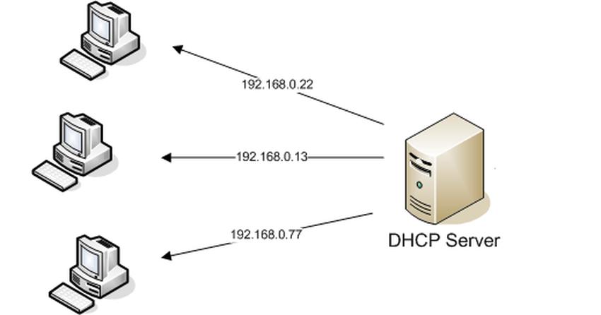 Instalando servidor DHCP